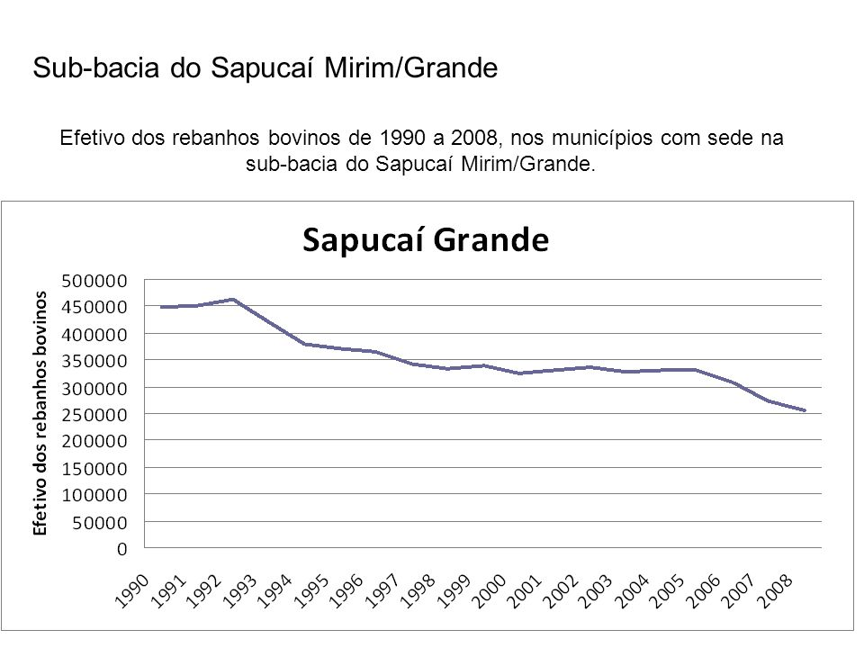 Sub-bacia do Sapucaí Mirim/Grande Área plantada de culturas permanentes e área plantada de cana de açúcar entre 1990 e 2008, nos municípios com sede na bacia do Sapucaí Mirím Grande