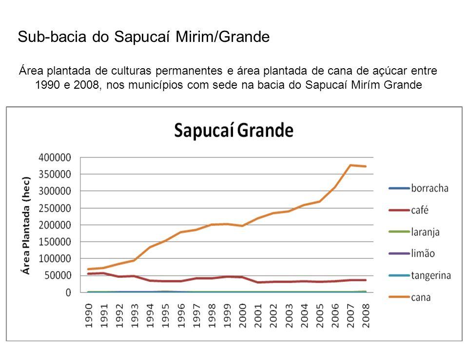Sub-bacia do Sapucaí Mirim/Grande Área plantada de culturas permanentes e área plantada de cana de açúcar entre 1990 e 2008, nos municípios com sede n