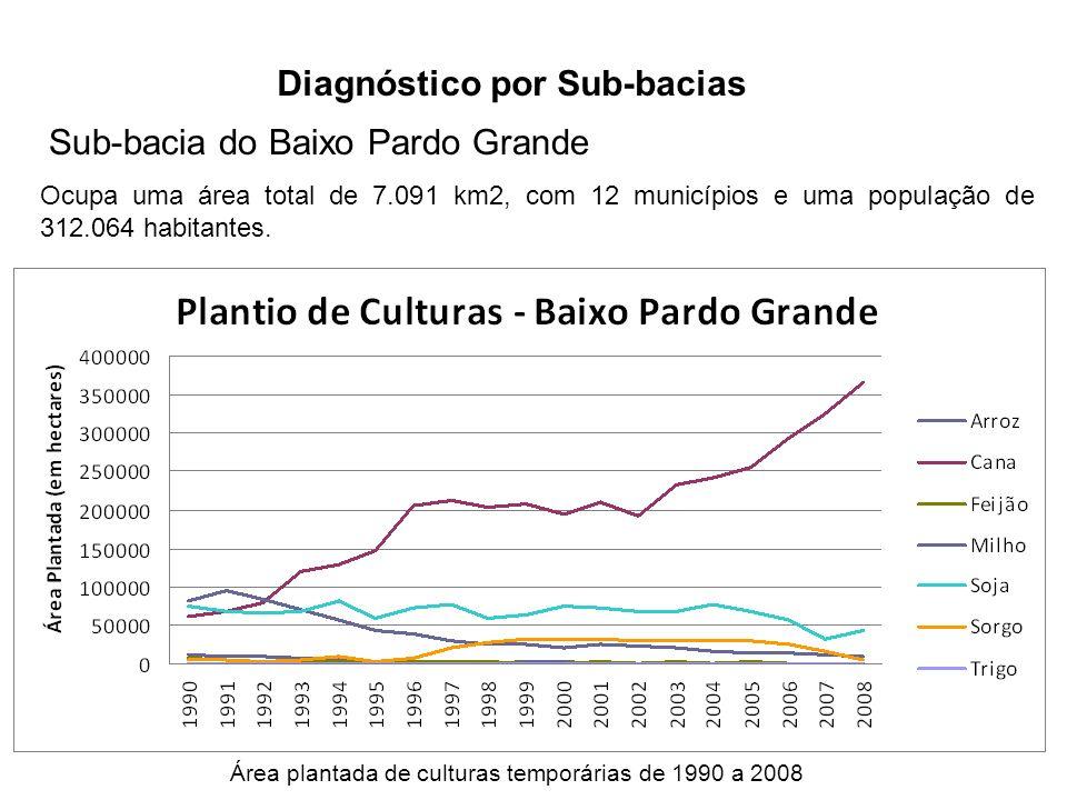 Diagnóstico por Sub-bacias Sub-bacia do Baixo Pardo Grande Ocupa uma área total de 7.091 km2, com 12 municípios e uma população de 312.064 habitantes.