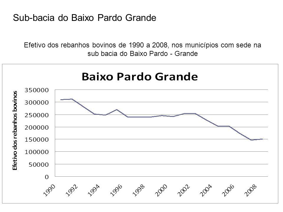 Sub-bacia do Baixo Pardo Grande Efetivo dos rebanhos bovinos de 1990 a 2008, nos municípios com sede na sub bacia do Baixo Pardo - Grande