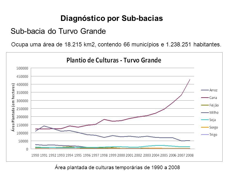 Diagnóstico por Sub-bacias Sub-bacia do Turvo Grande Ocupa uma área de 18.215 km2, contendo 66 municípios e 1.238.251 habitantes. Área plantada de cul