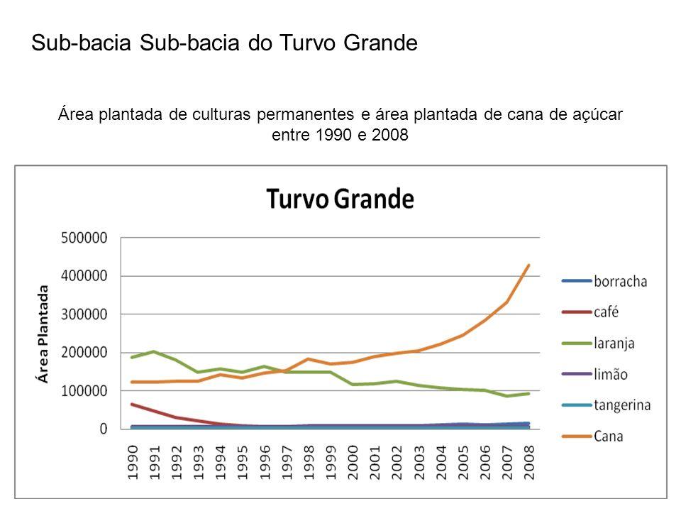 Sub-bacia Sub-bacia do Turvo Grande Área plantada de culturas permanentes e área plantada de cana de açúcar entre 1990 e 2008