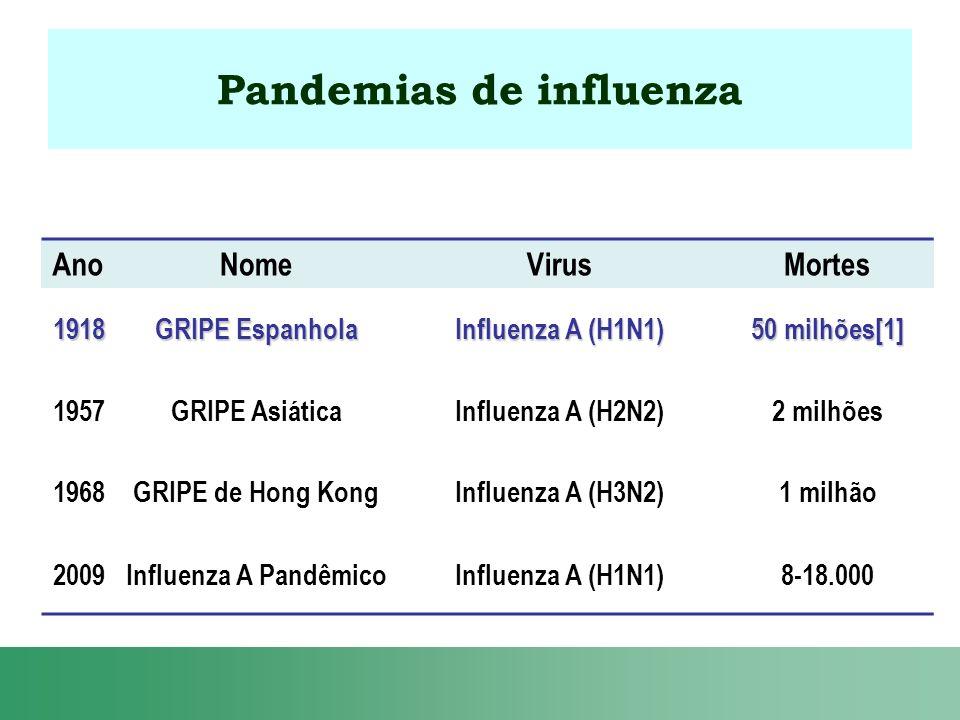 Pandemias de influenza AnoNomeVirusMortes 1918 GRIPE Espanhola Influenza A (H1N1) 50 milhões[1] 1957GRIPE AsiáticaInfluenza A (H2N2)2 milhões 1968GRIP