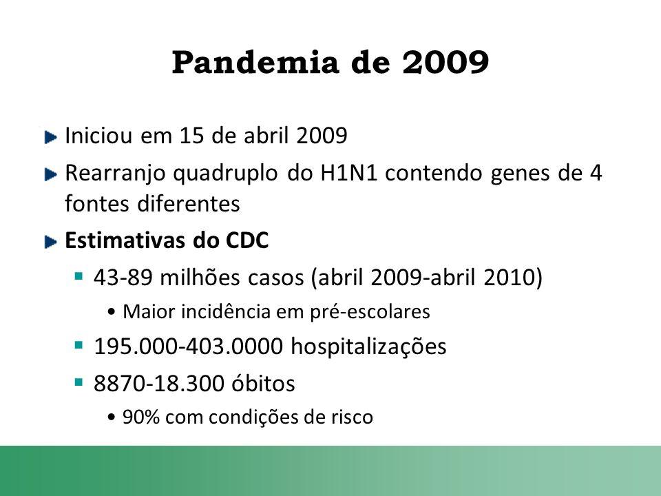 Pandemia de 2009 Iniciou em 15 de abril 2009 Rearranjo quadruplo do H1N1 contendo genes de 4 fontes diferentes Estimativas do CDC 43-89 milhões casos