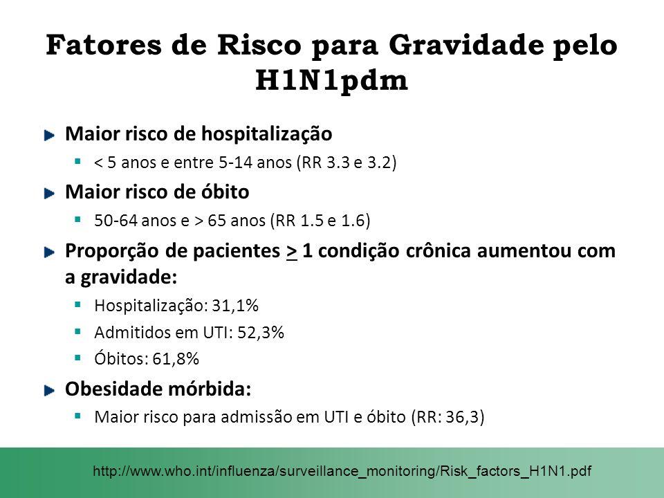 Fatores de Risco para Gravidade pelo H1N1pdm Maior risco de hospitalização < 5 anos e entre 5-14 anos (RR 3.3 e 3.2) Maior risco de óbito 50-64 anos e