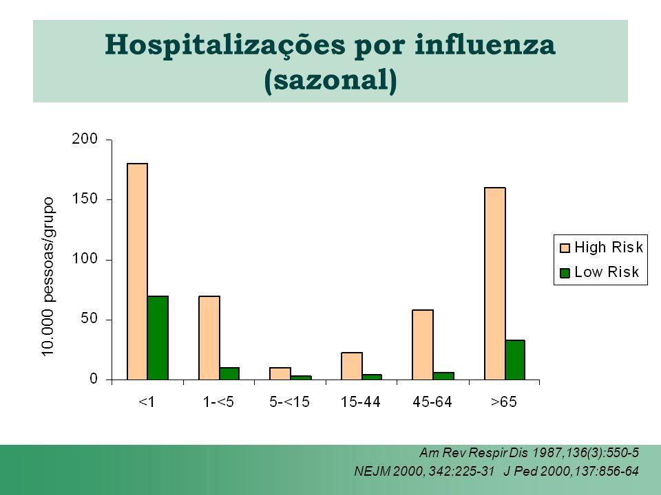 Hospitalizações por influenza (sazonal) Am Rev Respir Dis 1987,136(3):550-5 NEJM 2000, 342:225-31 J Ped 2000,137:856-64 10.000 pessoas/grupo