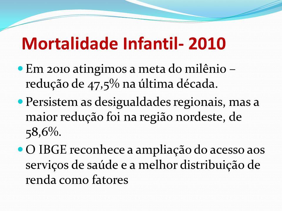 Mortalidade Infantil- 2010 Em 2010 atingimos a meta do milênio – redução de 47,5% na última década. Persistem as desigualdades regionais, mas a maior