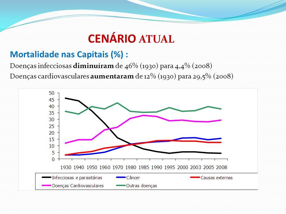 Mortalidade nas Capitais (%) : Doenças infecciosas diminuíram de 46% (1930) para 4,4% (2008) Doenças cardiovasculares aumentaram de 12% (1930) para 29