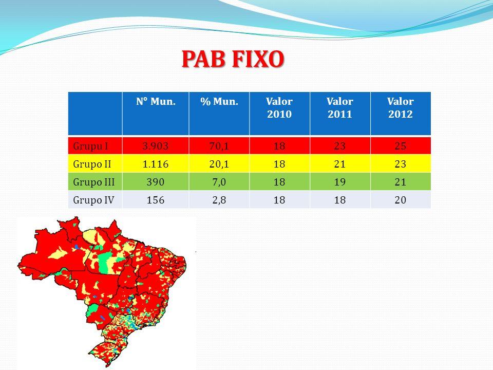 PAB FIXO N° Mun.% Mun.Valor 2010 Valor 2011 Valor 2012 Grupu I3.90370,1182325 Grupo II1.11620,1182123 Grupo III3907,0181921 Grupo IV1562,818 20