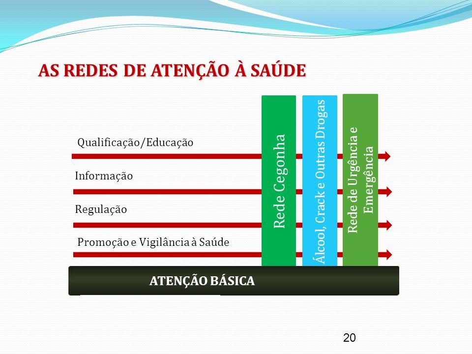Rede Cegonha Álcool, Crack e Outras Drogas Rede de Urgência e Emergência 20 Informação Qualificação/Educação Regulação ATENÇÃO BÁSICA Promoção e Vigil