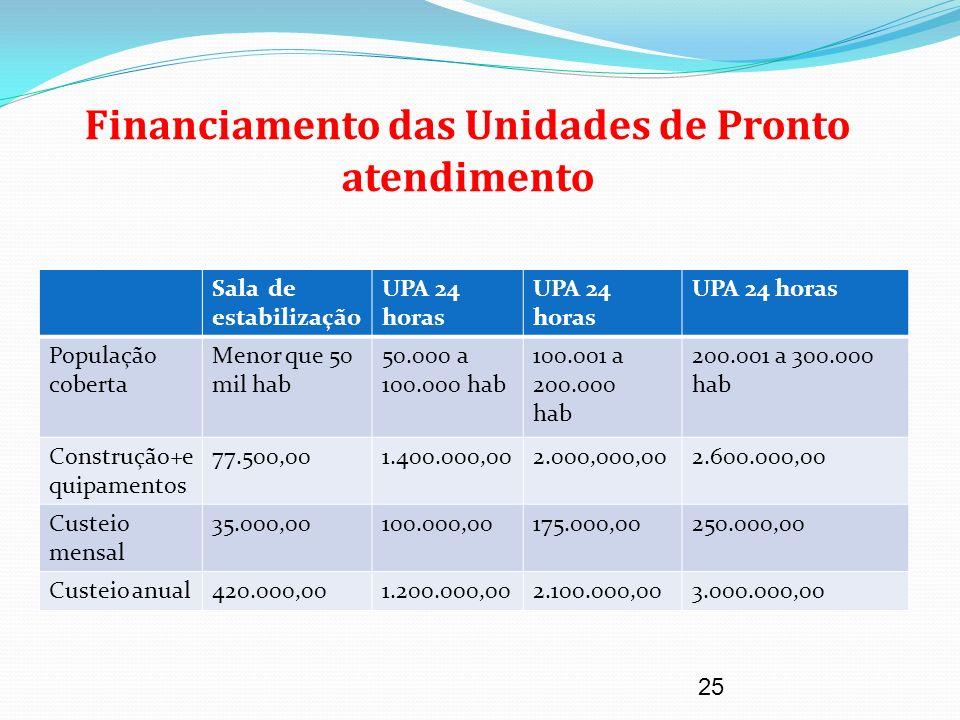 25 Financiamento das Unidades de Pronto atendimento Sala de estabilização UPA 24 horas População coberta Menor que 50 mil hab 50.000 a 100.000 hab 100