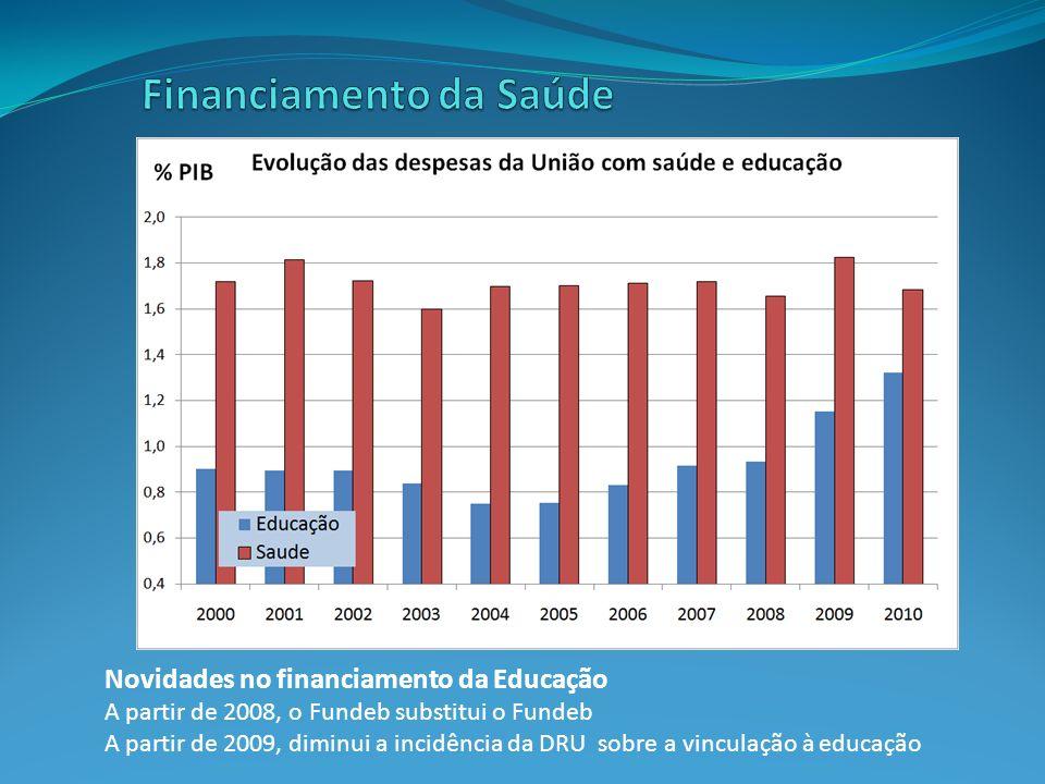 Novidades no financiamento da Educação A partir de 2008, o Fundeb substitui o Fundeb A partir de 2009, diminui a incidência da DRU sobre a vinculação