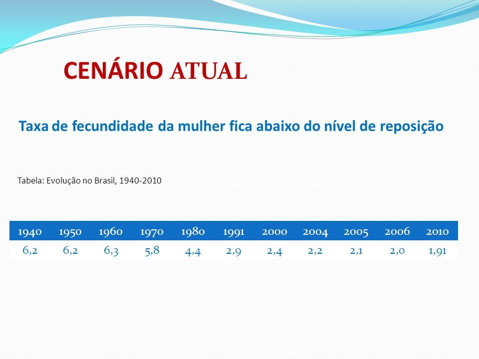 Taxa de fecundidade da mulher fica abaixo do nível de reposição 19401950196019701980199120002004200520062010 6,2 6,35,84,42,92,42,22,12,01,91 Tabela: