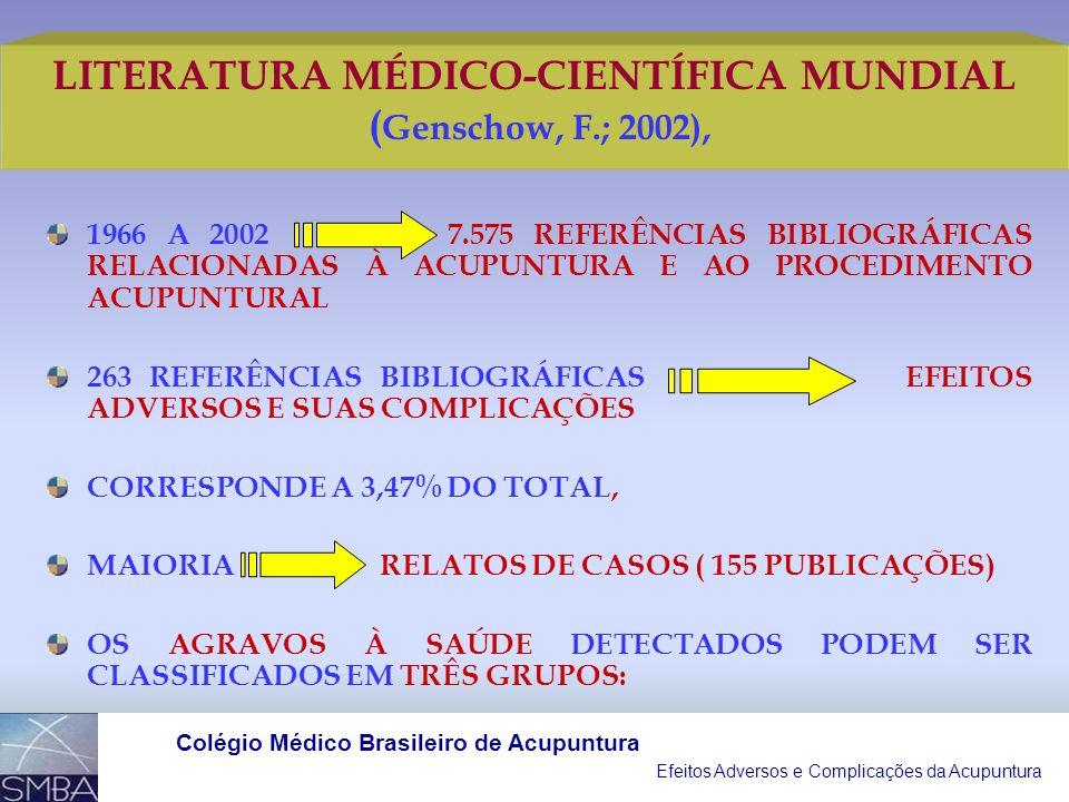 Efeitos Adversos e Complicações da Acupuntura Colégio Médico Brasileiro de Acupuntura A LESÃO ANATÔMICA A MAIS INCIDENTE É O PNEUMOTÓRAX; A INFECÇÃO M