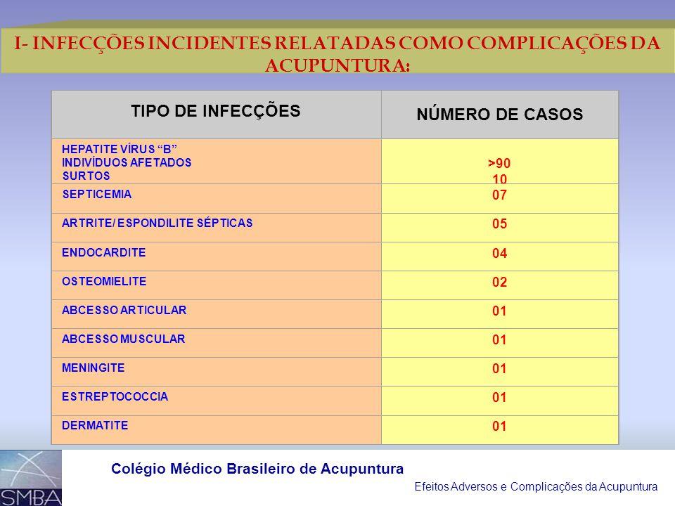 Efeitos Adversos e Complicações da Acupuntura Colégio Médico Brasileiro de Acupuntura 1966 A 2002 7.575 REFERÊNCIAS BIBLIOGRÁFICAS RELACIONADAS À ACUP