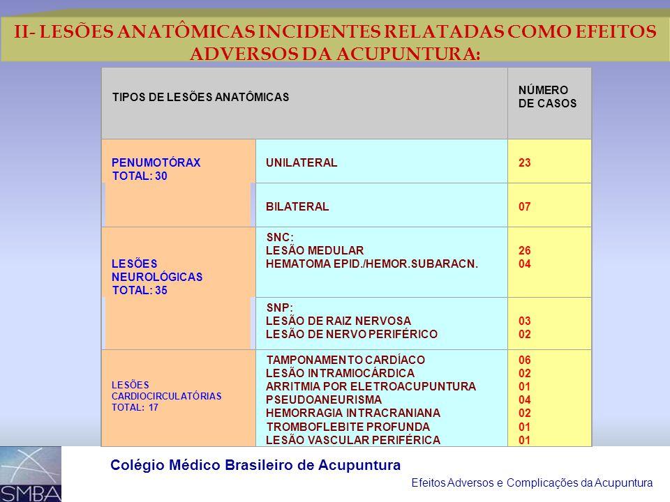 Efeitos Adversos e Complicações da Acupuntura Colégio Médico Brasileiro de Acupuntura I- INFECÇÕES INCIDENTES RELATADAS COMO COMPLICAÇÕES DA ACUPUNTUR