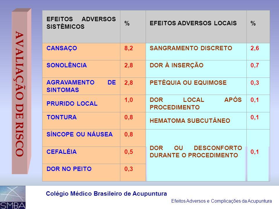 Efeitos Adversos e Complicações da Acupuntura Colégio Médico Brasileiro de Acupuntura EFEITOS ADVERSOS SISTÊMICOS %EFEITOS ADVERSOS LOCAIS% CANSAÇO8,2SANGRAMENTO DISCRETO2,6 SONOLÊNCIA2,8DOR À INSERÇÃO0,7 AGRAVAMENTO DE SINTOMAS 2,8PETÉQUIA OU EQUIMOSE0,3 PRURIDO LOCAL 1,0DOR LOCAL APÓS PROCEDIMENTO 0,1 TONTURA0,8 HEMATOMA SUBCUTÂNEO 0,1 SÍNCOPE OU NÁUSEA0,8 DOR OU DESCONFORTO DURANTE O PROCEDIMENTO 0,1 CEFALÉIA0,5 DOR NO PEITO0,3 AVALIAÇÃO DE RISCO