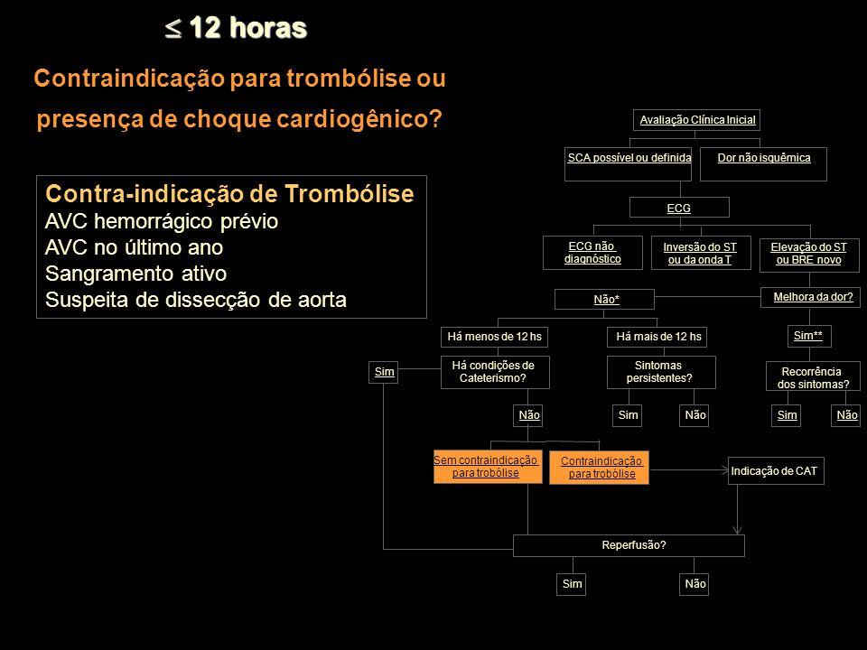 Contraindicação para trombólise ou presença de choque cardiogênico? 12 horas 12 horas Inversão do ST ou da onda T Dor não isquêmica Há menos de 12 hsH