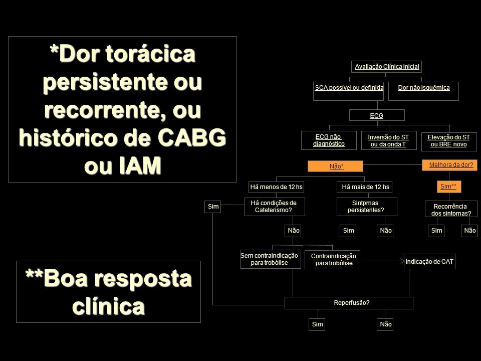 *Dor torácica persistente ou recorrente, ou histórico de CABG ou IAM **Boa resposta clínica Inversão do ST ou da onda T Dor não isquêmica Há menos de