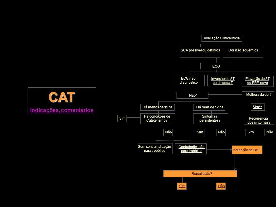 CAT Indicações, comentários Inversão do ST ou da onda T Dor não isquêmica ECG SCA possível ou definida Avaliação Clínica Inicial Sim** Não Recorrência
