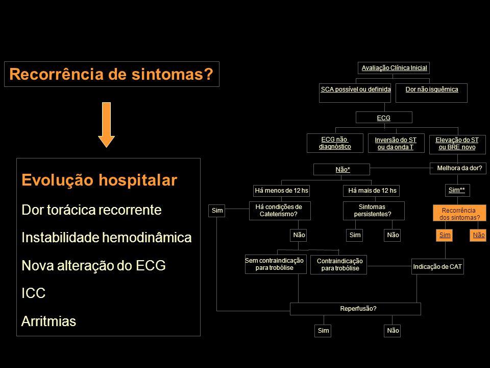 Recorrência de sintomas? Evolução hospitalar Dor torácica recorrente Instabilidade hemodinâmica Nova alteração do ECG ICC Arritmias Inversão do ST ou