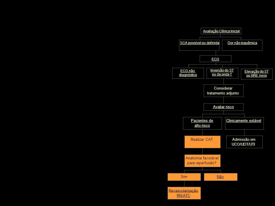 Dor não isquêmica ECG SCA possível ou definida Avaliação Clínica Inicial Inversão do ST ou da onda T Considerar tratamento adjunto Clinicamente estáve