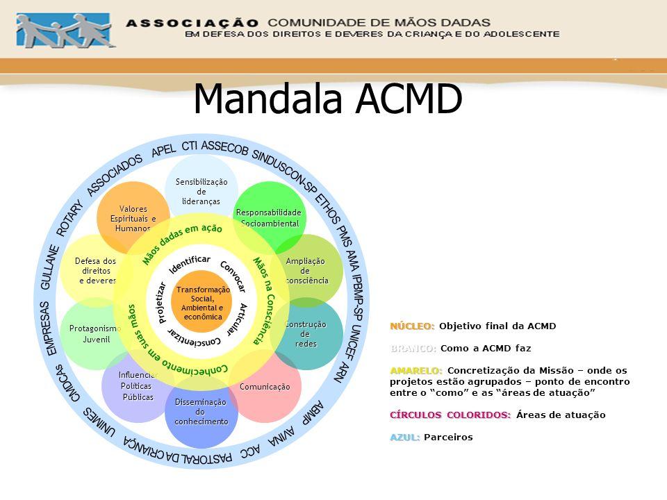 Mandala ACMD Sensibilizaçãodelideranças Disseminaçãodoconhecimento InfluenciarPolíticasPúblicasComunicação ProtagonismoJuvenilConstruçãoderedes Defesa
