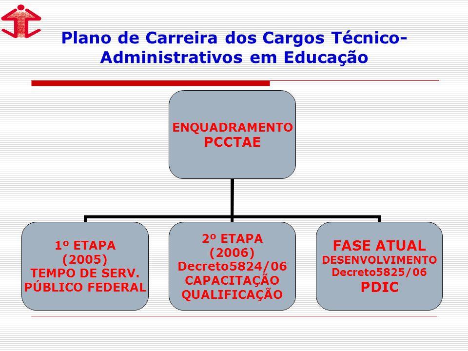 Plano de Carreira dos Cargos Técnico- Administrativos em Educação ENQUADRAMENTO PCCTAE 1º ETAPA (2005) TEMPO DE SERV.