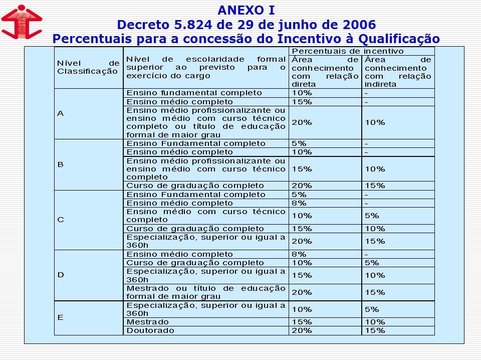 ANEXO I Decreto 5.824 de 29 de junho de 2006 Percentuais para a concessão do Incentivo à Qualificação