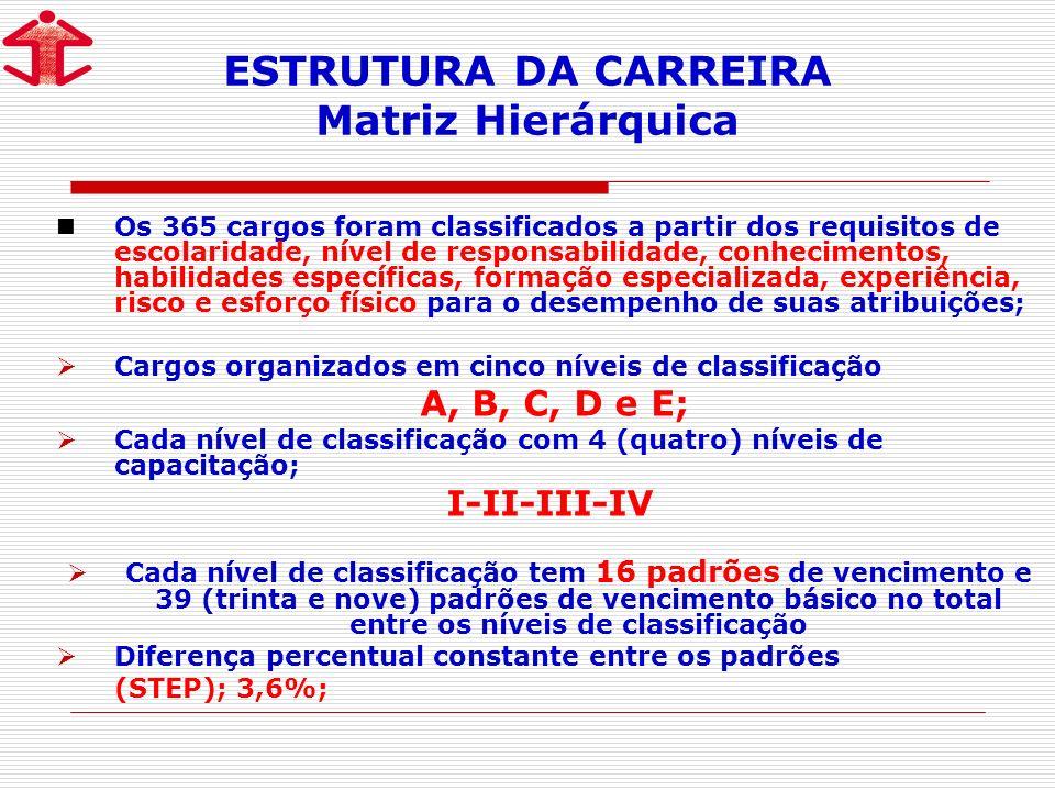 ESTRUTURA DA CARREIRA Matriz Hierárquica Os 365 cargos foram classificados a partir dos requisitos de escolaridade, nível de responsabilidade, conhecimentos, habilidades específicas, formação especializada, experiência, risco e esforço físico para o desempenho de suas atribuições; Cargos organizados em cinco níveis de classificação A, B, C, D e E; Cada nível de classificação com 4 (quatro) níveis de capacitação; I-II-III-IV Cada nível de classificação tem 16 padrões de vencimento e 39 (trinta e nove) padrões de vencimento básico no total entre os níveis de classificação Diferença percentual constante entre os padrões (STEP); 3,6%;