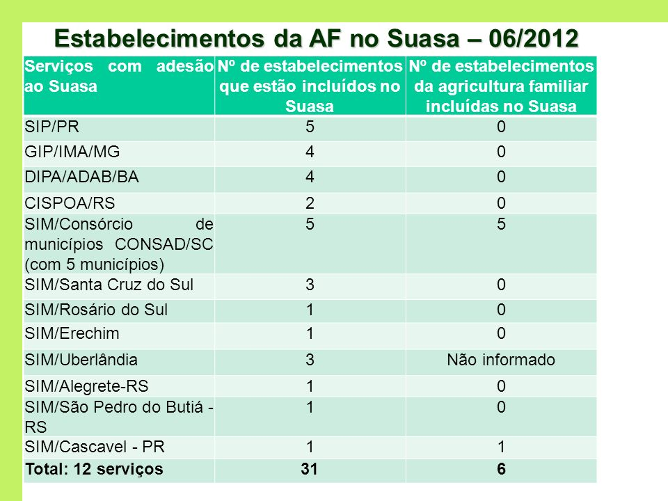 Estabelecimentos da AF no Suasa – 06/2012 Serviços com adesão ao Suasa Nº de estabelecimentos que estão incluídos no Suasa Nº de estabelecimentos da a