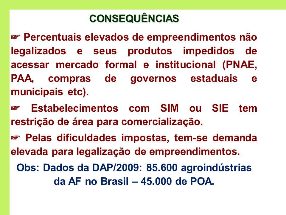 CONSEQUÊNCIAS Percentuais elevados de empreendimentos não legalizados e seus produtos impedidos de acessar mercado formal e institucional (PNAE, PAA,