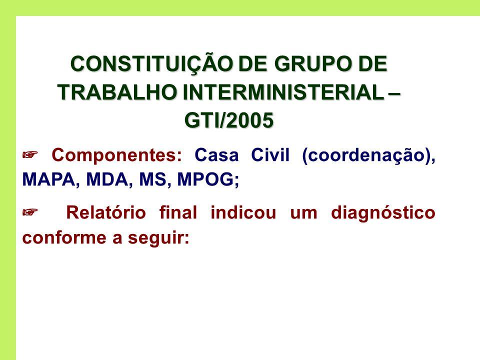 CONSTITUIÇÃO DE GRUPO DE TRABALHO INTERMINISTERIAL – GTI/2005 Componentes: Casa Civil (coordenação), MAPA, MDA, MS, MPOG; Relatório final indicou um d