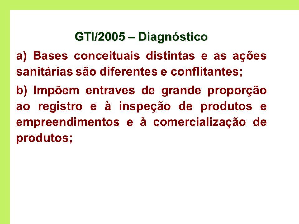 GTI/2005 – Diagnóstico a) Bases conceituais distintas e as ações sanitárias são diferentes e conflitantes; b) Impõem entraves de grande proporção ao r