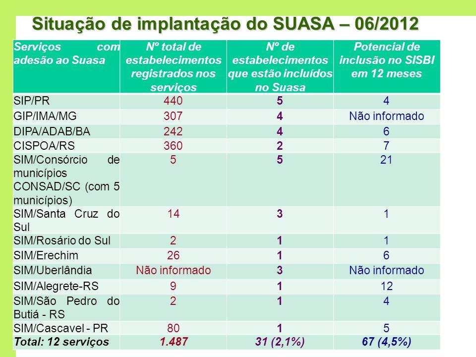 Situação de implantação do SUASA – 06/2012 Serviços com adesão ao Suasa Nº total de estabelecimentos registrados nos serviços Nº de estabelecimentos q