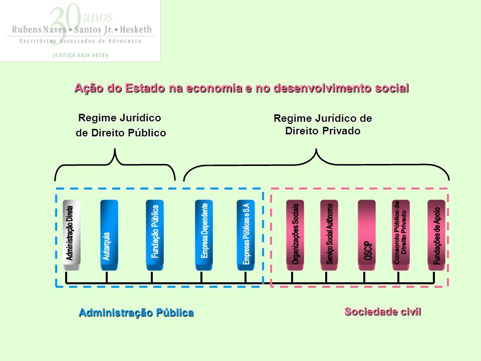 Ação do Estado na economia e no desenvolvimento social Ação do Estado na economia e no desenvolvimento social Administração Pública Regime Jurídico de Direito Público Regime Jurídico de Direito Privado Sociedade civil