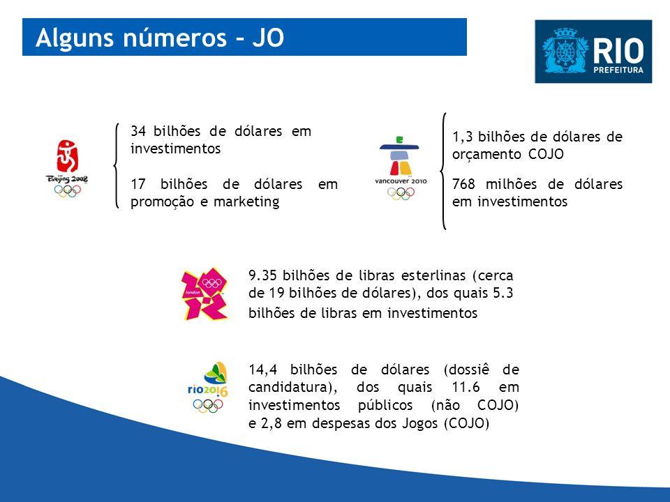 Alguns números – JO 34 bilhões de dólares em investimentos 17 bilhões de dólares em promoção e marketing 768 milhões de dólares em investimentos 1,3 b