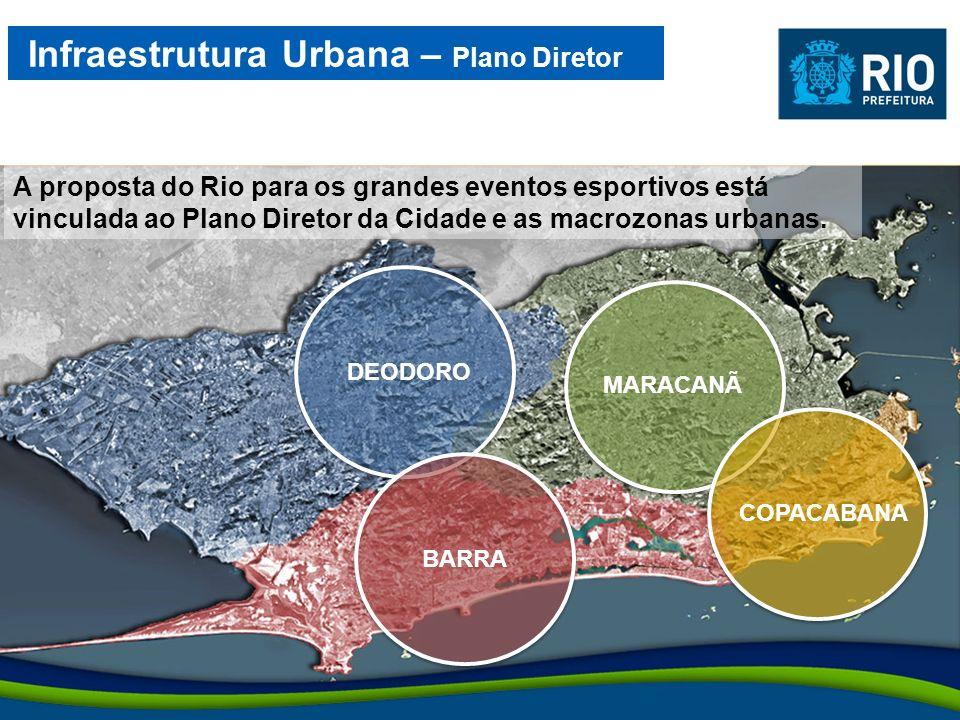 A proposta do Rio para os grandes eventos esportivos está vinculada ao Plano Diretor da Cidade e as macrozonas urbanas. Infraestrutura Urbana – Plano