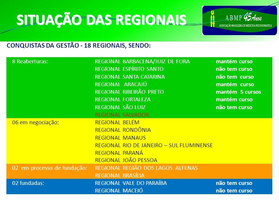 SITUAÇÃO DAS REGIONAIS CONQUISTAS DA GESTÃO - 18 REGIONAIS, SENDO: 8 Reaberturas:REGIONAL BARBACENA/JUIZ DE FORAmantém curso REGIONAL ESPÍRITO SANTOnã