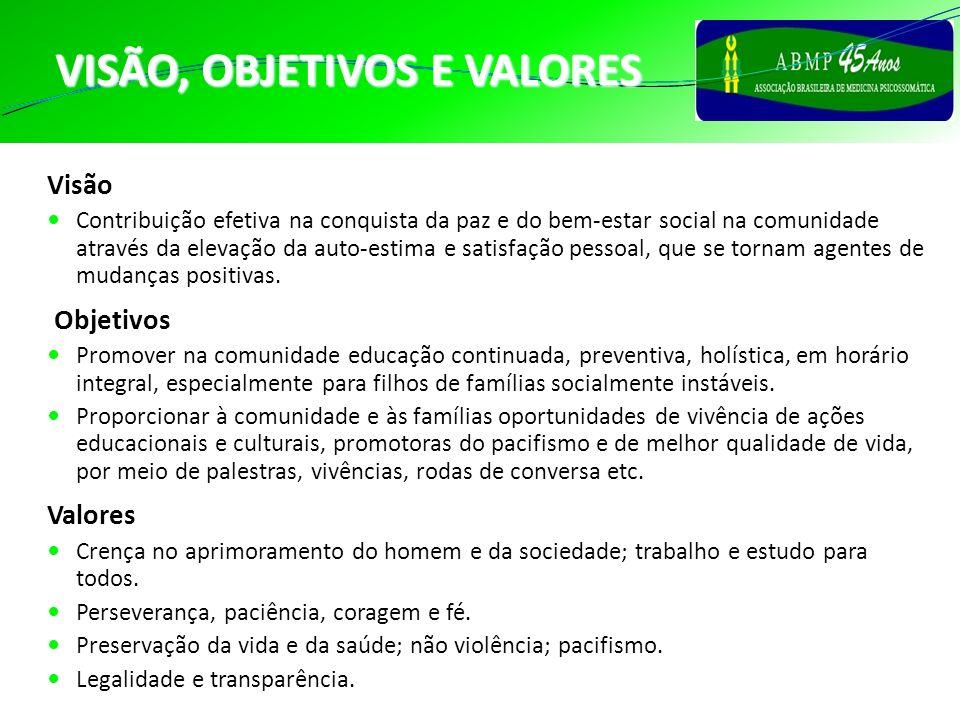 PERCURSO HISTÓRICO DA PSICOSSOMÁTICA NO BRASIL (continuação) 2002-2006 José Roberto Siqueira Castro 2008-2010 Cacilda F.