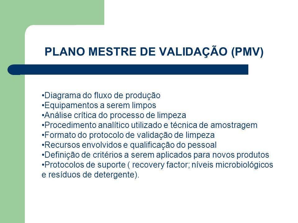 PLANO MESTRE DE VALIDAÇÃO (PMV) Diagrama do fluxo de produção Equipamentos a serem limpos Análise crítica do processo de limpeza Procedimento analític