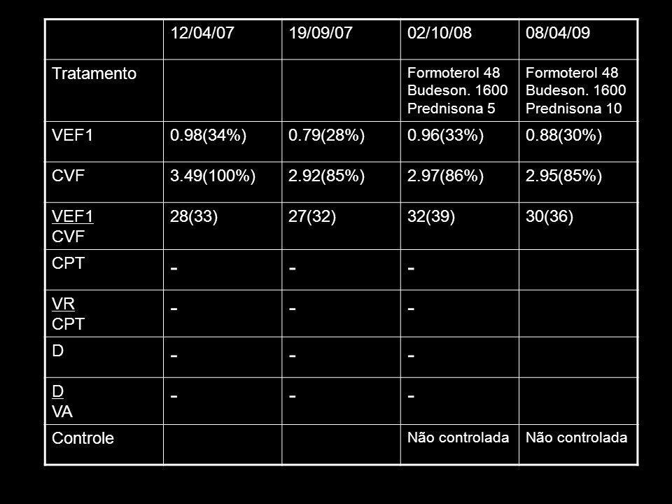 12/04/0719/09/0702/10/0808/04/09 Tratamento Formoterol 48 Budeson. 1600 Prednisona 5 Formoterol 48 Budeson. 1600 Prednisona 10 VEF10.98(34%)0.79(28%)0