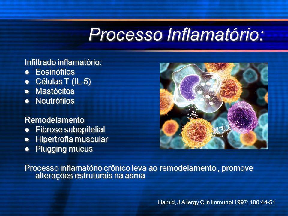 Processo Inflamatório: Infiltrado inflamatório: Eosinófilos Células T (IL-5) Mastócitos Neutrófilos Remodelamento Fibrose subepitelial Hipertrofia mus