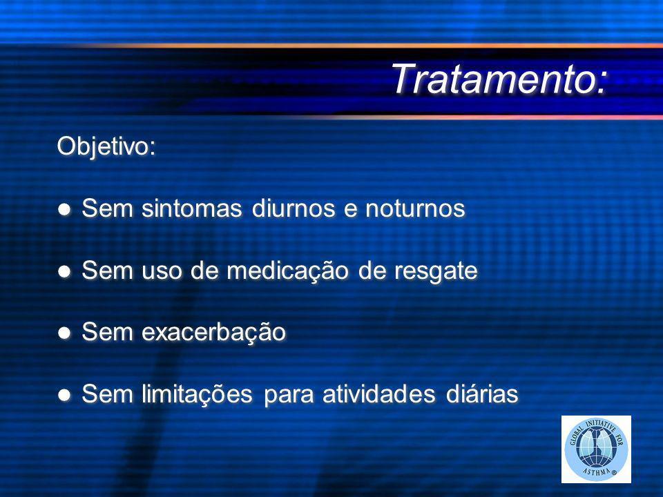 Tratamento: Objetivo: Sem sintomas diurnos e noturnos Sem uso de medicação de resgate Sem exacerbação Sem limitações para atividades diárias Objetivo: