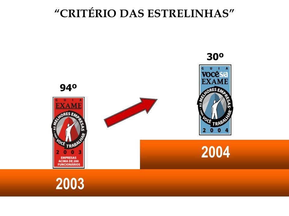 CRITÉRIO DAS ESTRELINHAS94º 2003 30º 2004