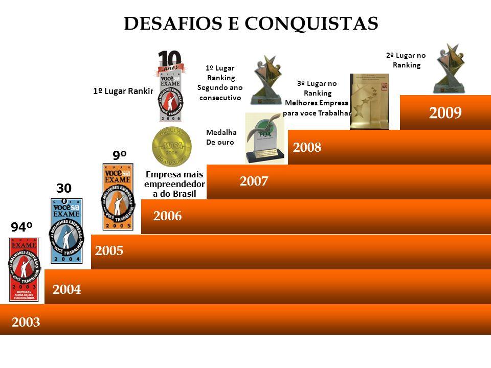 DESAFIOS E CONQUISTAS 20059º 200394º 2004 30 º 2006 1º Lugar Ranking Empresa mais empreendedor a do Brasil 2008 2007 Medalha Medalha De ouro 1º Lugar