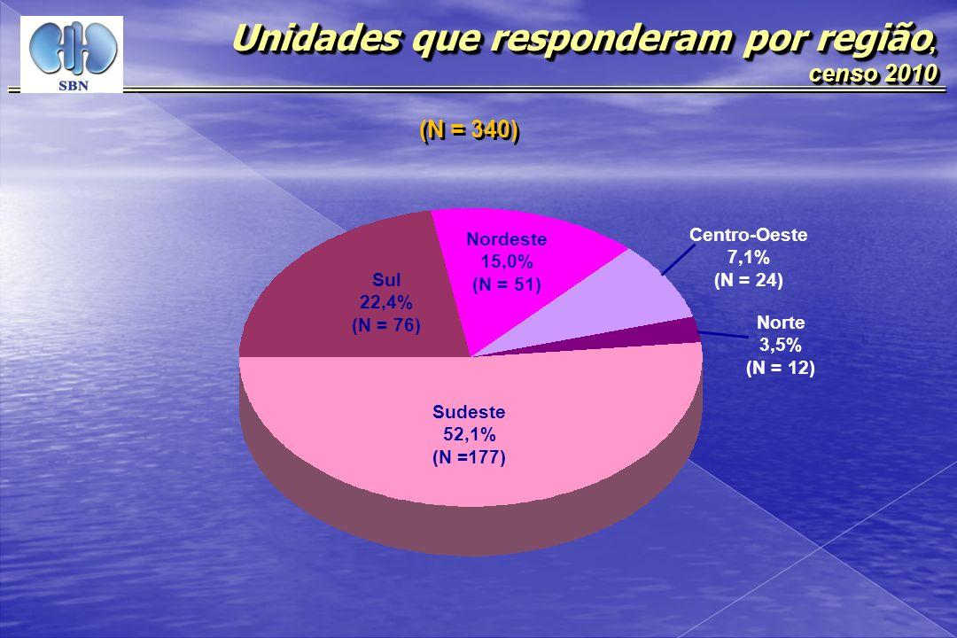 (N = 340) Unidades que responderam por região, censo 2010 censo 2010 Unidades que responderam por região, censo 2010 censo 2010 Sudeste 52,1% (N =177)