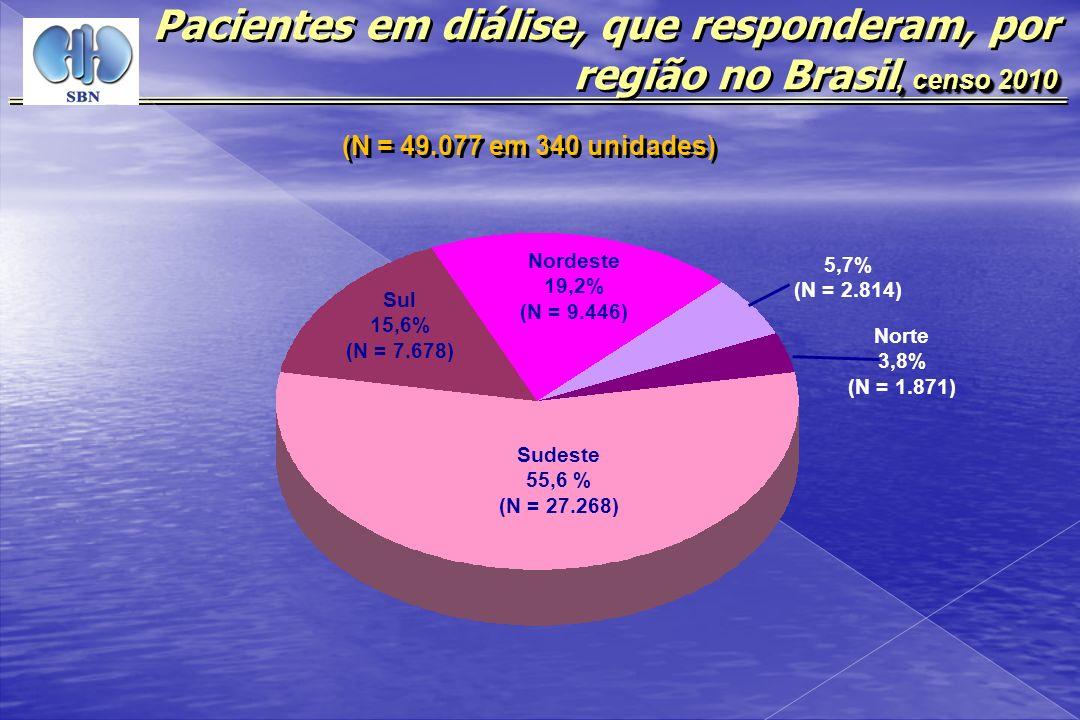 (N = 49.077 em 340 unidades), censo 2010 Pacientes em diálise, que responderam, por região no Brasil, censo 2010 Sudeste 55,6 % (N = 27.268) Sul 15,6%