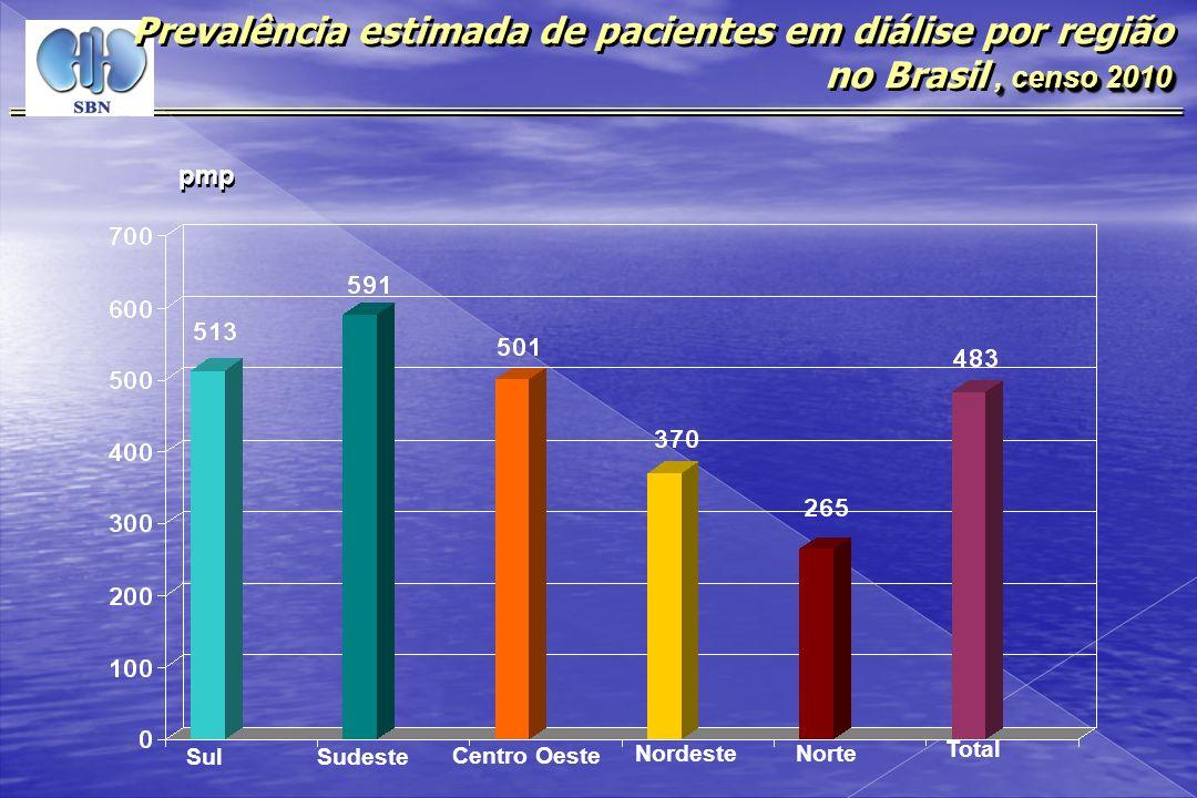 , censo 2010 Prevalência estimada de pacientes em diálise por região no Brasil, censo 2010 pmp Sul Sudeste Centro Oeste NordesteNorte Total