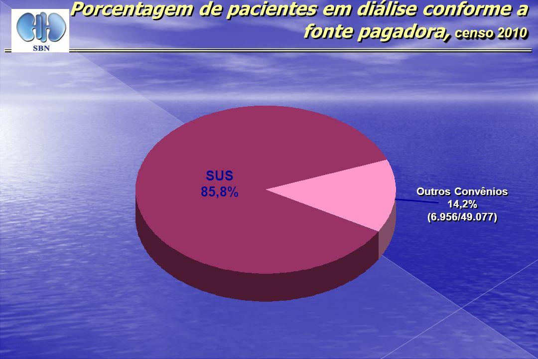 , censo 2010 Porcentagem de pacientes em diálise conforme a fonte pagadora, censo 2010 Outros Convênios 14,2% (6.956/49.077) Outros Convênios 14,2% (6
